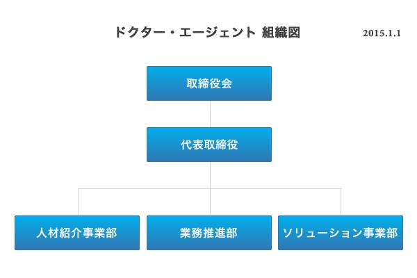 福岡東京を中心とした医師専門の求人転職支援ドクター・エージェント 組織図